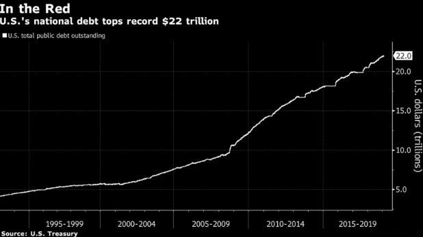 U.S. National Debt Soars To $22 Trillion – Red Ink Up Over $2 Trillion During Trump Presidency