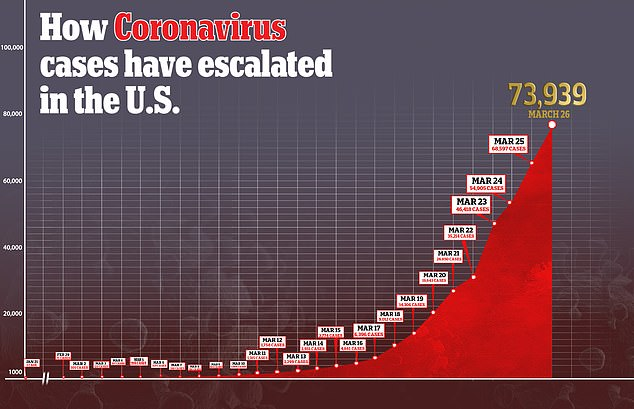 U.S. Coronavirus Deaths Now Over 1,100 – Could Top 80K According To New Study