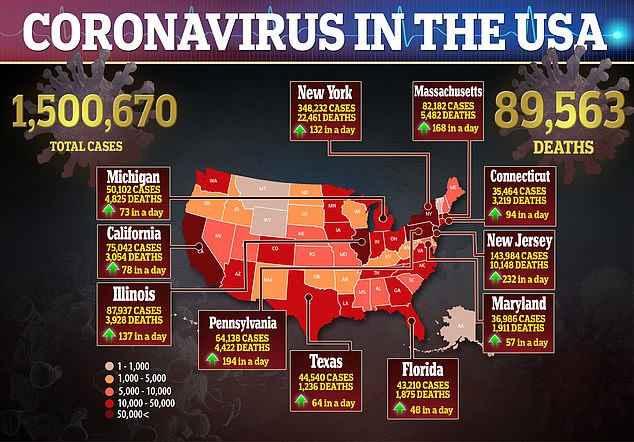 Texas Reports Largest Single-Day JUMP In Coronavirus Cases – Nearly 90K Dead In U.S.